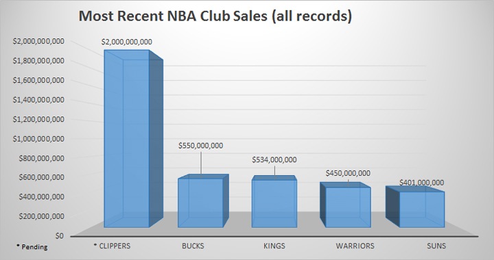 NBA club sales (source Forbes research)